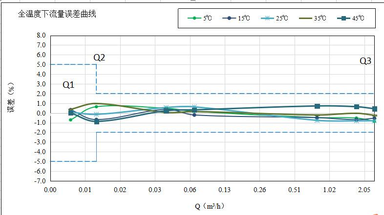 全温度误差曲线.png
